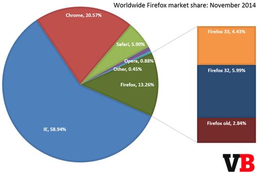 IE11超IE8成为全球市占率最高的浏览器